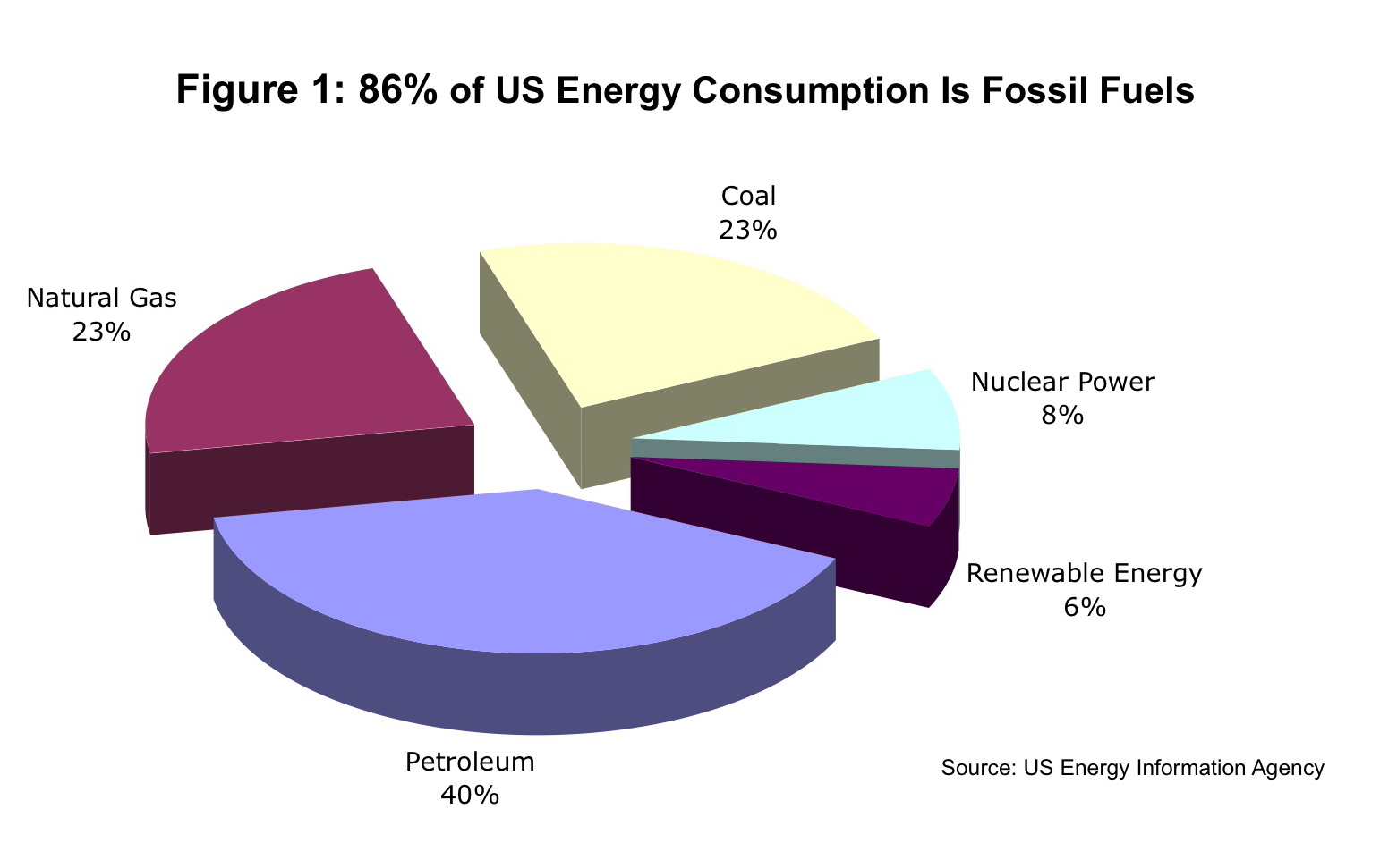 fossil fuel usage