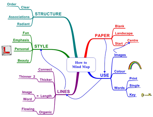 mindmap how to Momentum and Mind Mapping